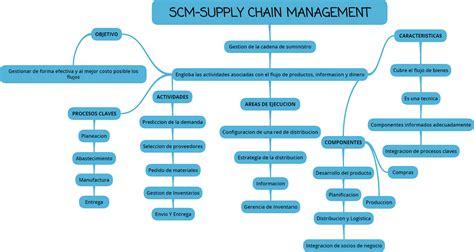 cadenas de suministro y la red de entrega de valor sistemas de informacion scm supply chain management