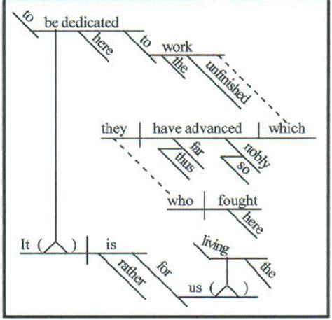 advanced sentence diagramming diagramming sentences