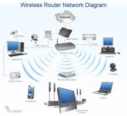الشبكات اللاسلكية wireless lan salamatech wiki سلامتك ويكي