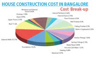 basement construction cost per square foot house construction what is the house construction cost in