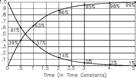time constant capacitor and inductor figure 7 time constant
