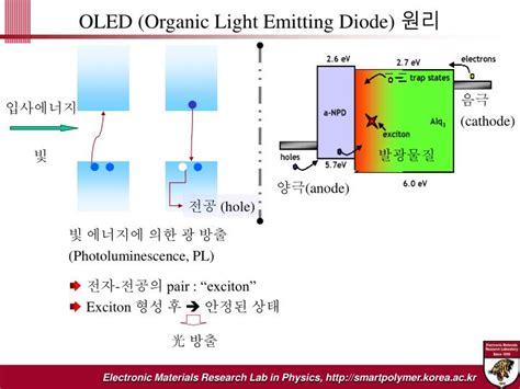 high extraction efficiency nanopatterned organic light emitting diode light extraction from organic light emitting diode