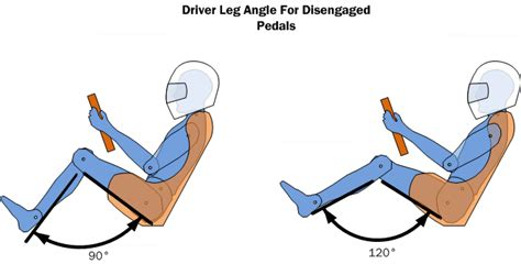 most comfortable sitting position car driver ergonomics basics design tips free