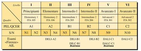 italian language test italian tuition and diplomas metodo di insegnamento