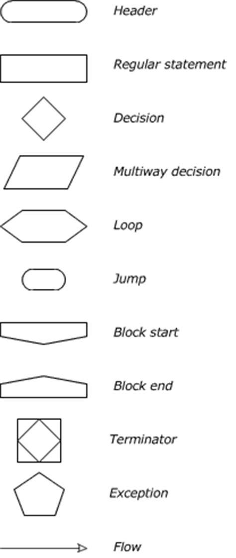 loop symbol in flowchart flow chart symbols