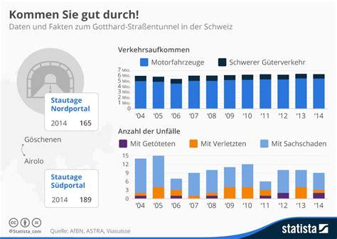 Motorradfahrer Deutschland Statistik by Infografik Kommen Sie Gut Durch Statista