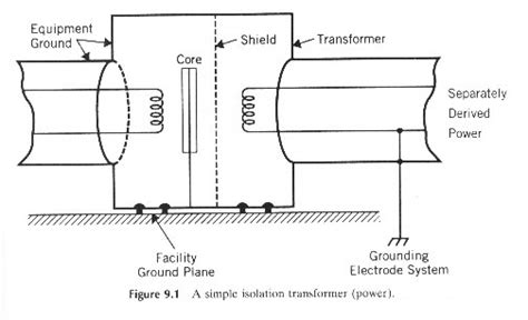 Jual Isolation Transformer It Untuk Grounding 1 isolated power