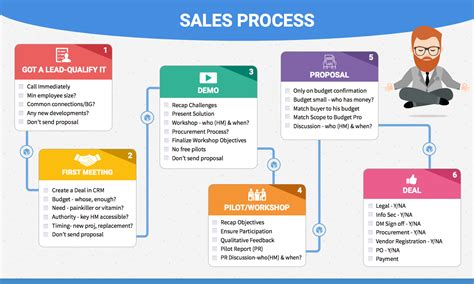 How I Finally Got My Sales Team To Follow A Sales Process Free Download Sales Process Template