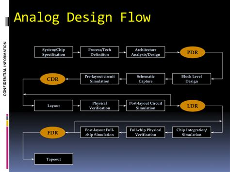 flow design asi advanced sensor integrations custom turn key solution