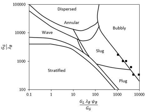 pattern classification and experiment design classification of flow patterns using baker chart