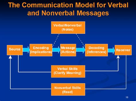 process of business communication with diagram communication processbusinessprocess