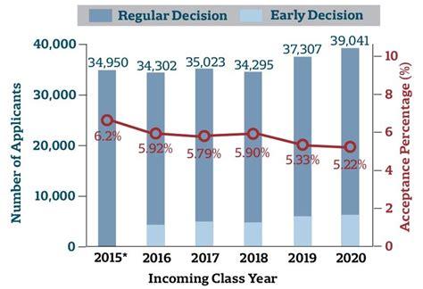 College Admission Decision Dates Class Of 2020 news the harvard crimson