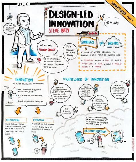 design thinking technology design led innovation by steve baty albertobokos design