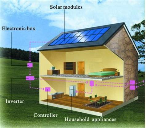 home solar energy systems vritesh