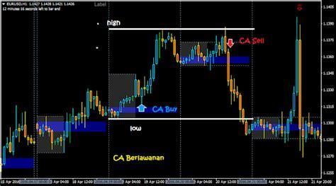 Candle Arah CA Searah dan Balik Arah   Sinau Trading Forex