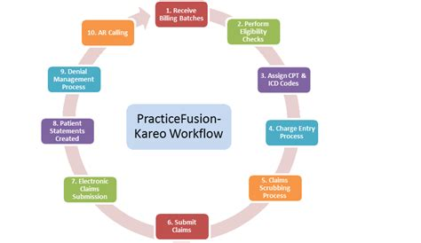 workflow ehr related keywords suggestions for ehr workflow