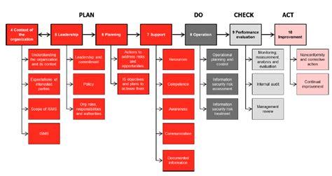 information security management system introduction to iso 27001 information security management system