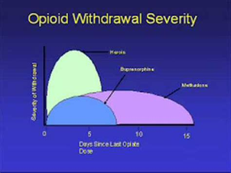 Methadone Detox Withdrawal Timeline by Opiate Withdrawal Timeline