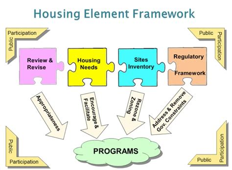 Housing Program by Housing Element Webinars