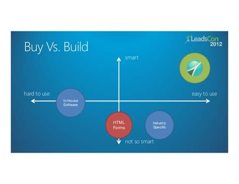 buy vs build house clickpoint software buy vs build