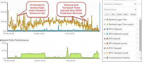 Office 365 Mail Queue How To Monitor Exchange And Office 365 Mail Queues Exoprise