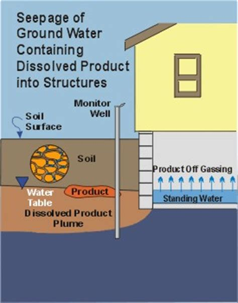 contaminated ground water seeps and vapors