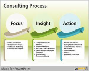 Business Process Consultant by Streamlining Processes Visualisation Tips For Powerpoint