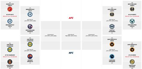 chargers playoff 2014 nfl playoff bracket and schedule 2014 chargers 49ers