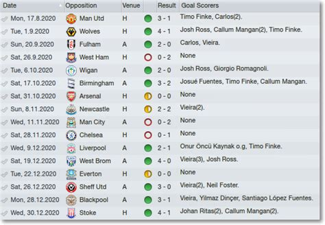 epl scores fm 2012 scarborough afc season 10 report