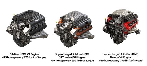 hellcat demon engine closer look at all 3 srt engines on the dodge challenger