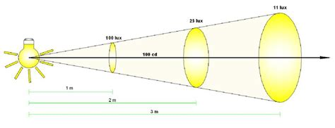 iluminacion definicion opiniones de iluminaci 243 n f 237 sica