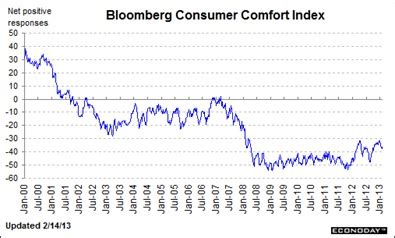 bloomberg consumer comfort index one party fascism gold and precious metals