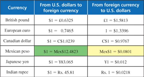 currency converter mexico money conversion chart mexico