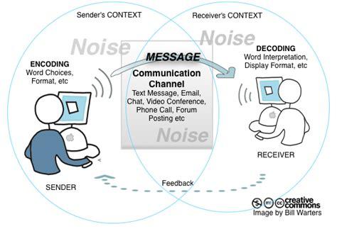 transactional model of communication diagram transactional model of the predictors childrens adjustment