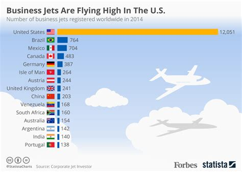 chart business jets are flying high in the u s statista