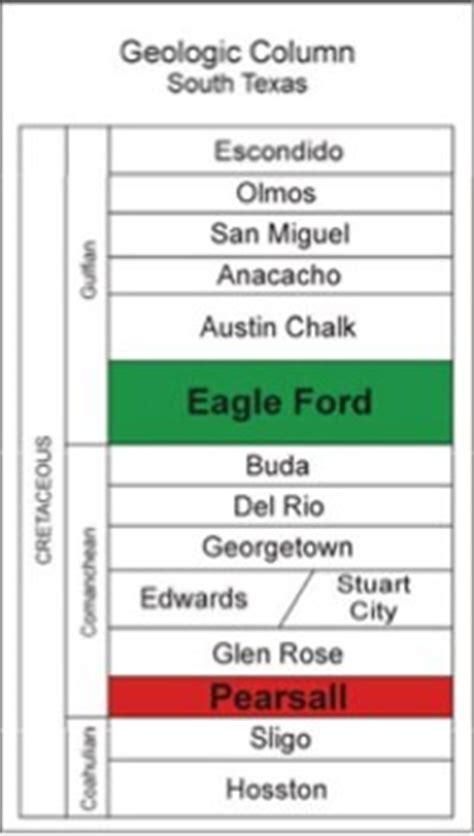 eagle ford shale geology — eagle ford shale play