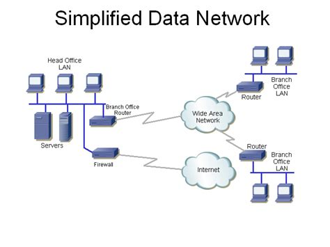 data network diagram data network winstudent