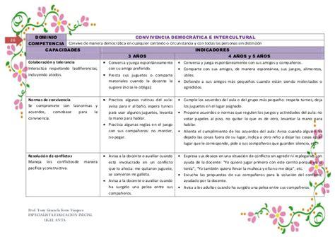 programacion curricular anual minedu 2016 ppt programacion curricular anual minedu 2016 ppt programacion
