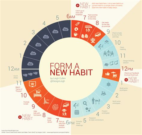 7 Habits To Form Now by Openideo How Might We Establish Better Recycling Habits