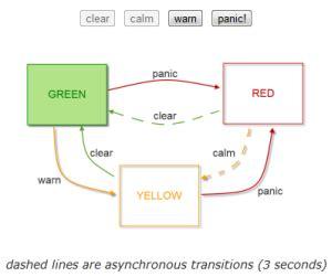 pattern state javascript javascript state machine v2 3