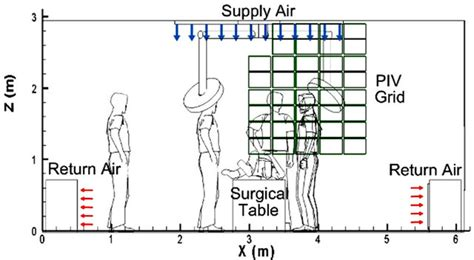 Operating Room Hvac Design by Experimental Investigation Of Operating Room Air