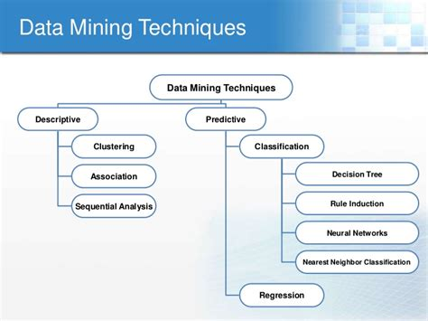 pattern classification techniques in data mining knowledge discovery and data mining