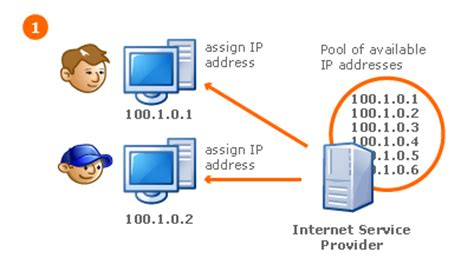 Isp Ip Address Lookup Commerce Central Sln19653 How Can Blocking Dynamic Ip Addresses Prevent Legitimate