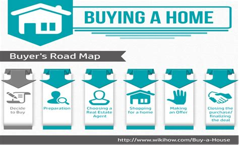 am i qualified to buy a house buyer s road map kenyon realty