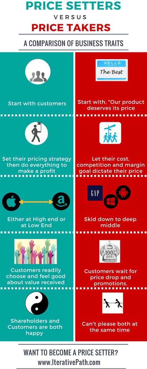 Define Price Setter | competitor based pricing pricing news