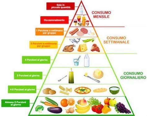 alimentazione italiana piramide alimentare cos 232 come funziona cibi e benefici