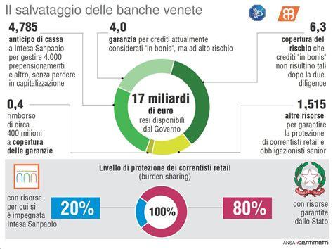 Banca Intesa Sanpaolo Italia by Intesasanpaolo Tutto Sull Acquisizione Di Popolare Di