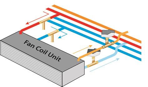 changeover switch fan coil wiring diagram get free image