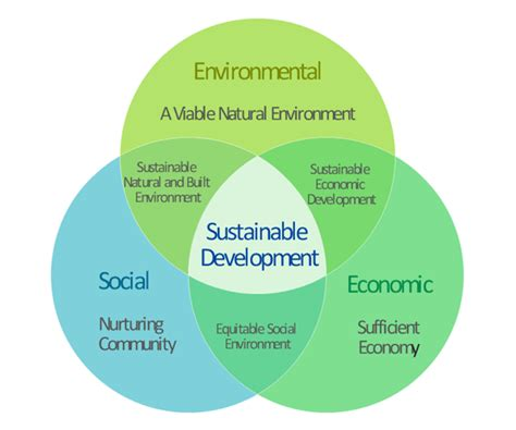 Sustainable Development sustainable development