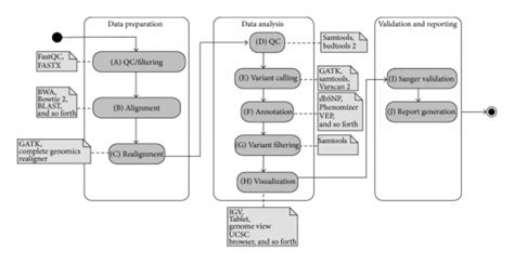 workflow diagram uml activity diagram uml tool image collections how to guide
